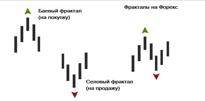 Пики форекс курс фунт доллар сегодня
