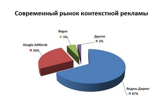 Контекстная реклама за процент от прибыли
