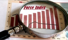 Индикатор силы Force Index
